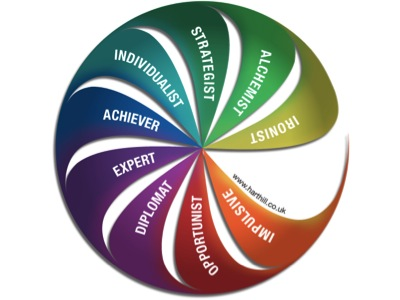 Leadership Development Profile