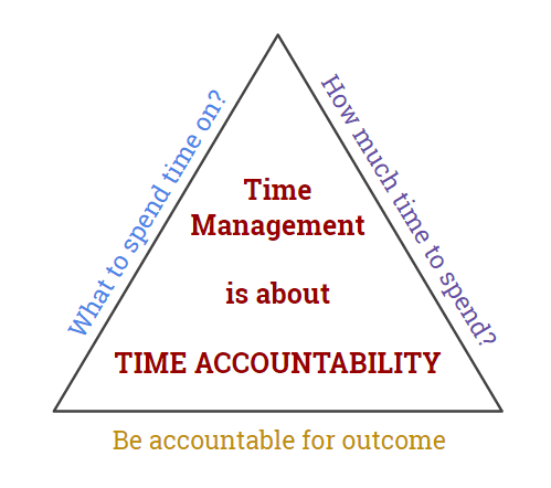 time accountability