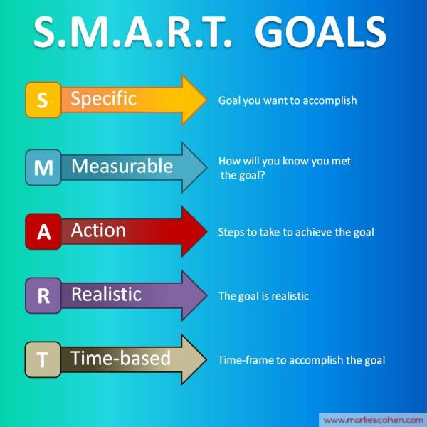 mc-sq-smart-goals