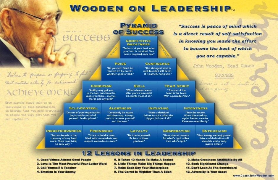 the pyramid of success