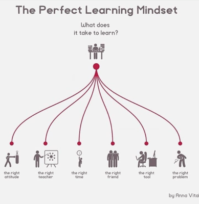 Is Learning a Struggle? Could Be Because of Your Learning Mindset