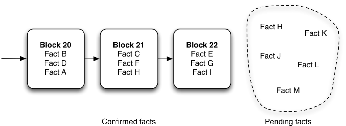 How blocks group facts