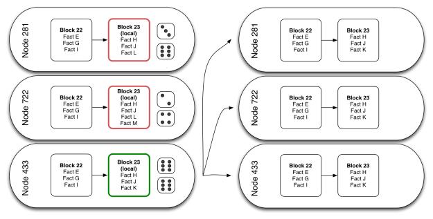 Image result for Block hashing algorithm : Algo of BitCoin