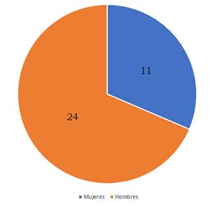 Comparativa de tesis presentadas por hombre y mujeres: 24 a 11.