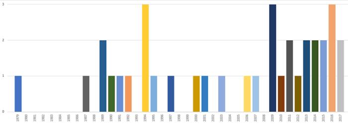 Tesis publicadas por año, se aprecia el incremento en los últimos años.