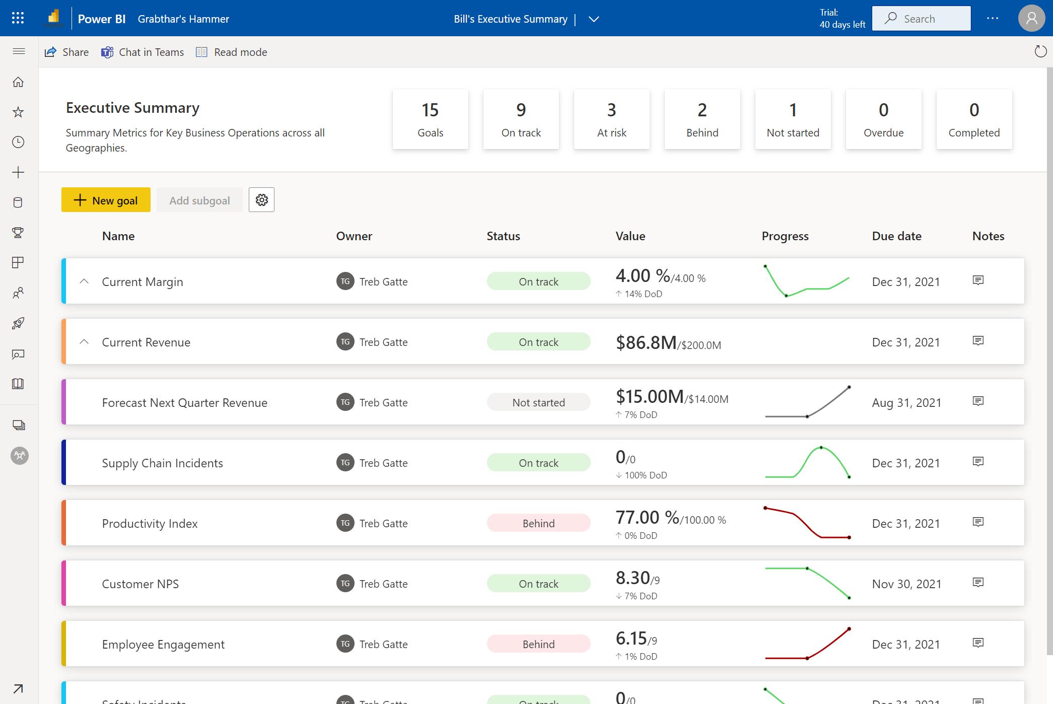 Screen Shot of Power BI Goals