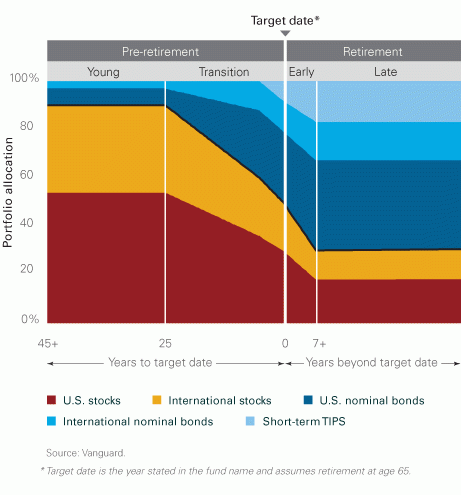 Vanguard Target Date Fund chart