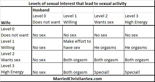The Four Levels of Sexual Interest 2