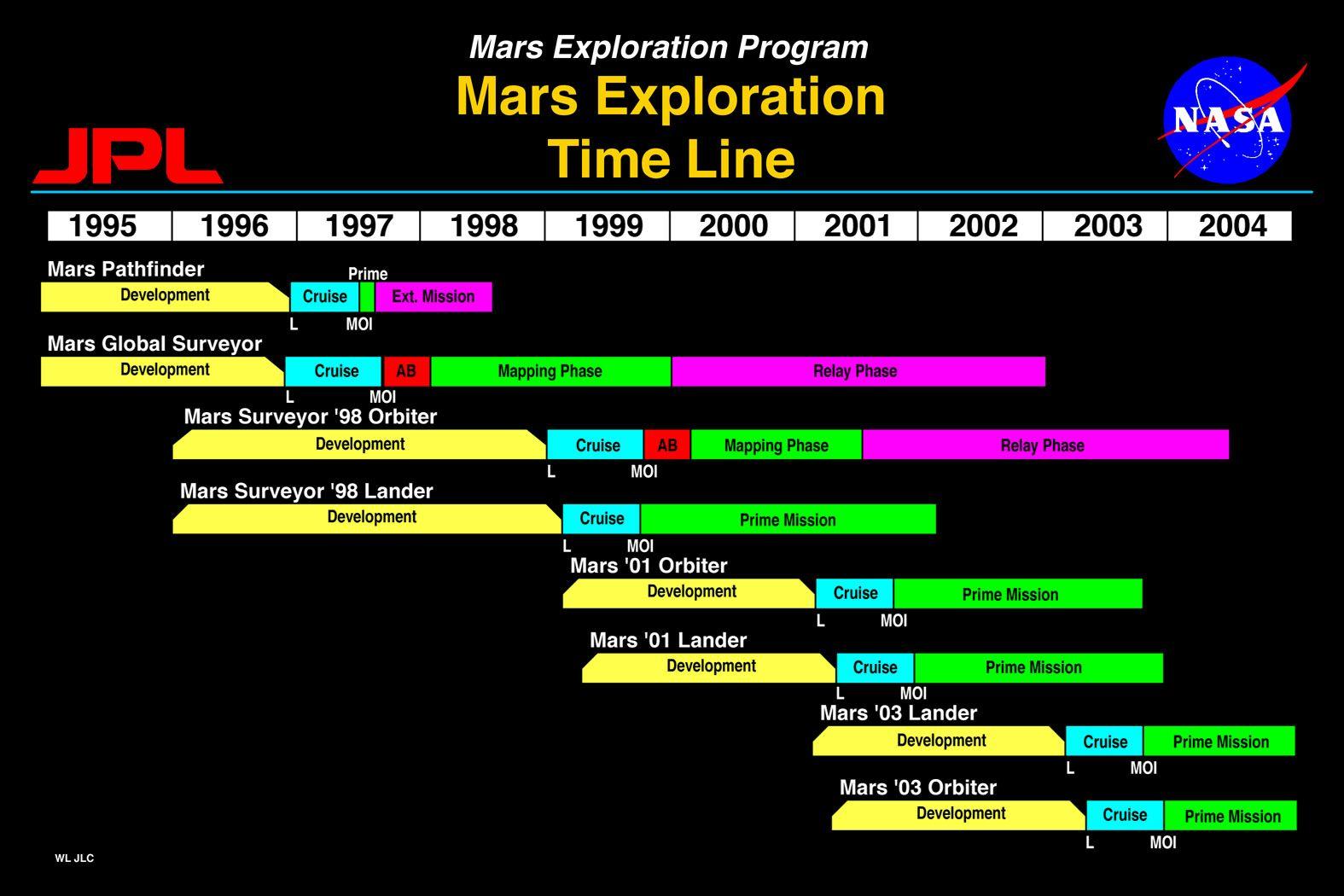 Mars Exploration Timeline