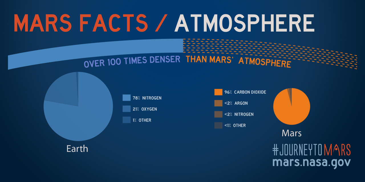 Image result for mars facts