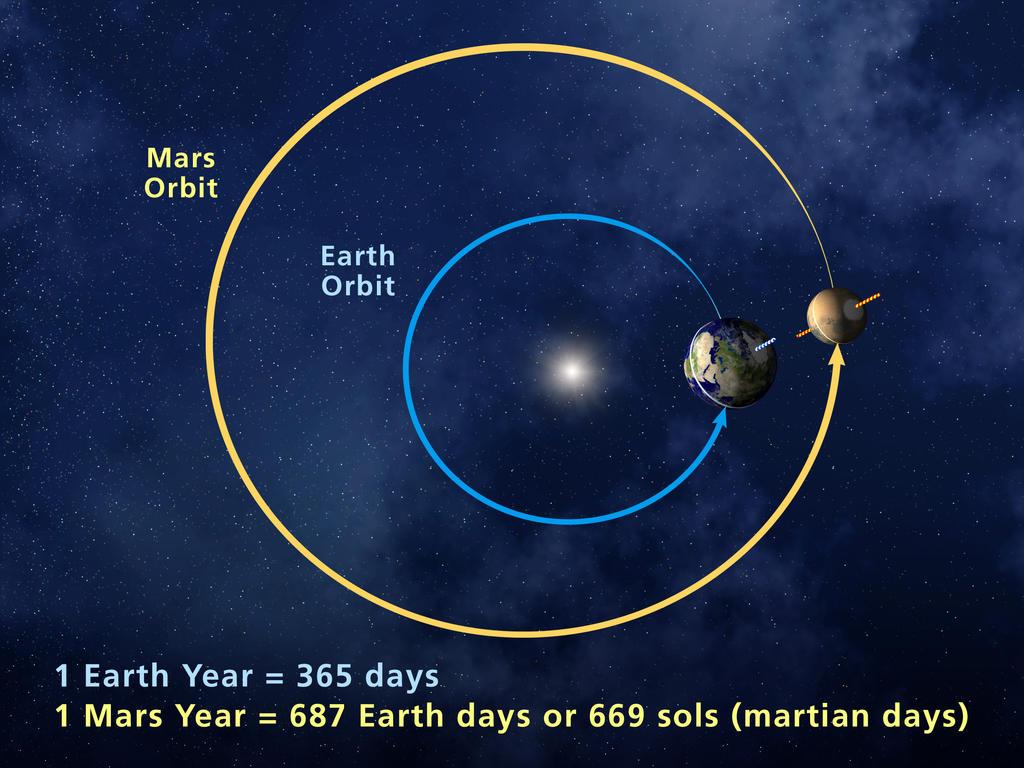 Martian Year