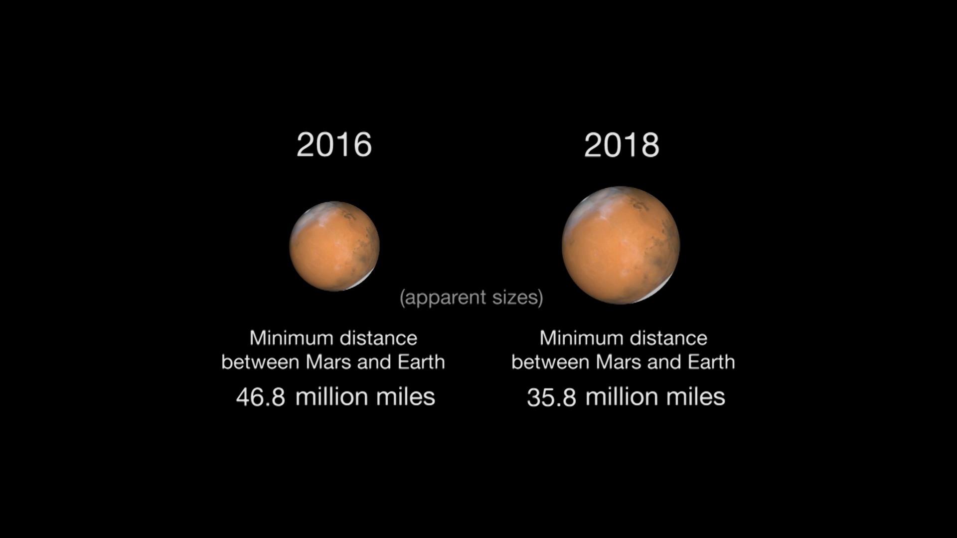 Mars Close Approaches Mars Exploration Program