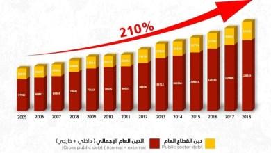 Photo of خلال 13 سنة..  زاد الدين العام 210 %