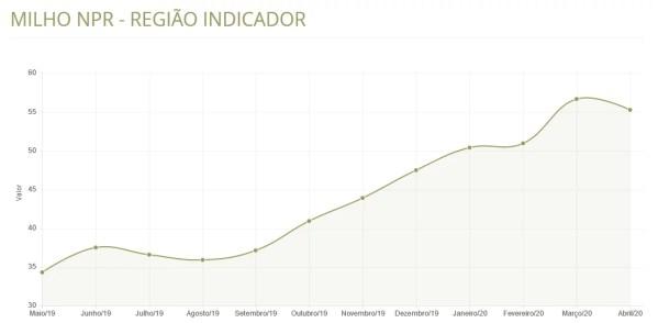 Gráfico da variação nos preços do milho na região de Campinas/SP.