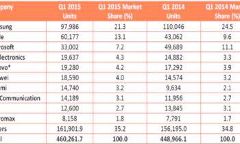 Top 10 smartphone manufacturers