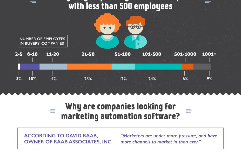Les tendances du marketing automation selon Marketo [infographie]