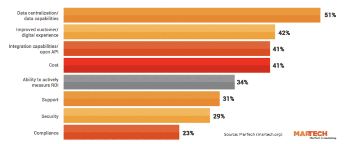 A chart showing the features marketers want from their marketing technology platforms.