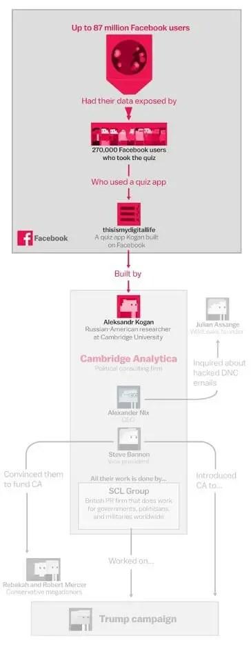 Facebook-Cambridge Analytica Imbroglio expliqué