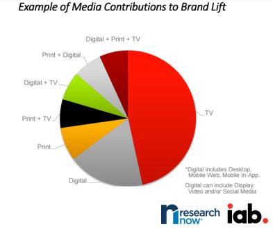 via IAB Research Now study