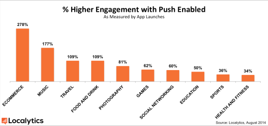 Push App Engagement Statistics via Localytics