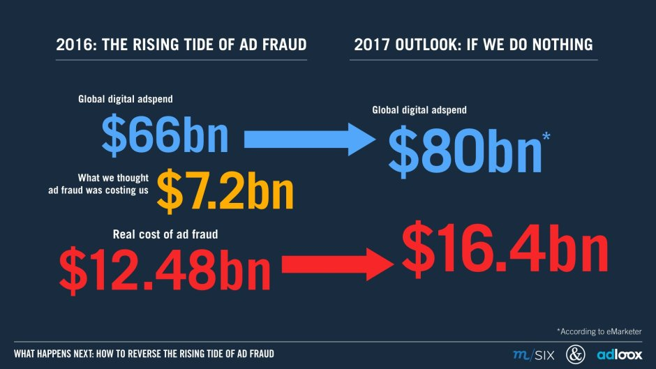 global ad fraud