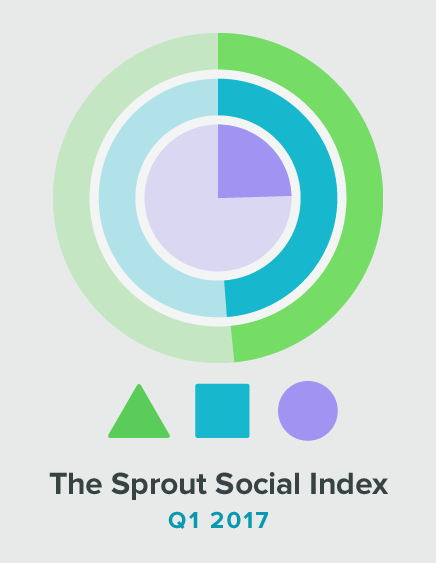 Sprout Social Social Index Report
