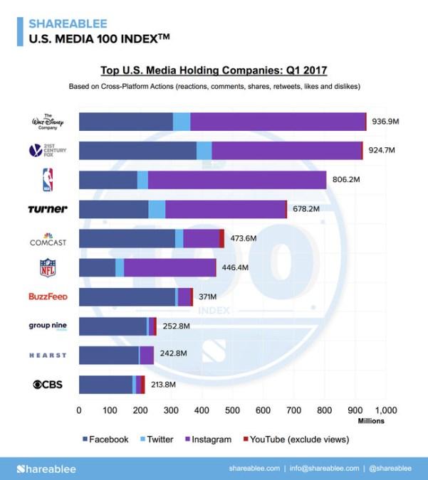 Shareablee Top Media
