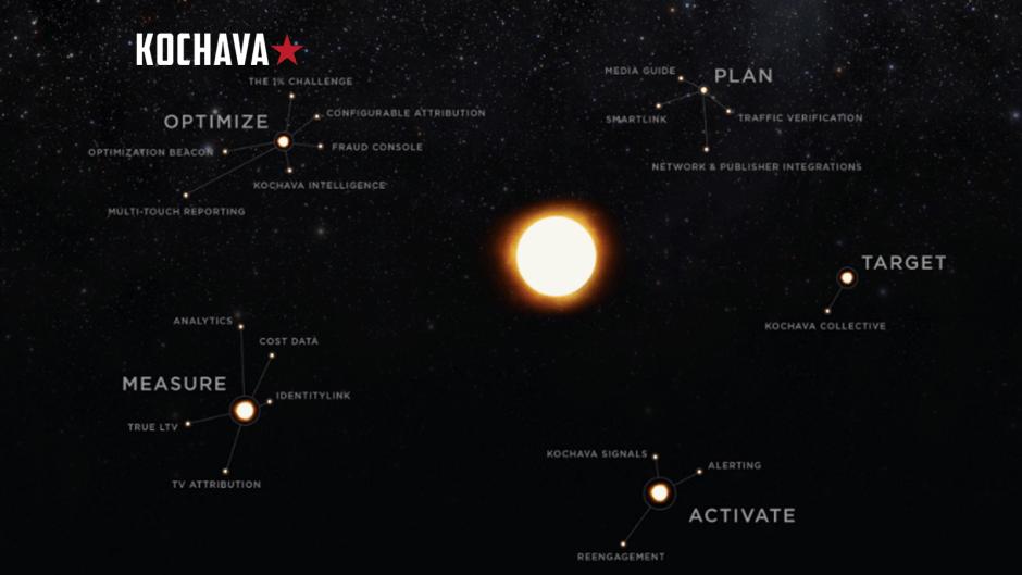 Kochava Collective Scales 1 Billion Addressable Mobile Devices