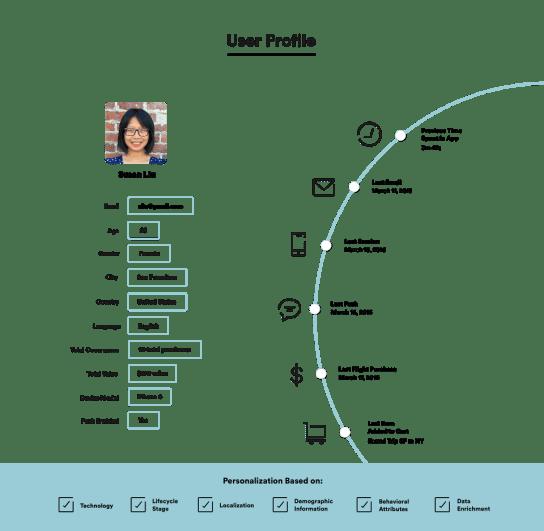 personalization by Leanplum