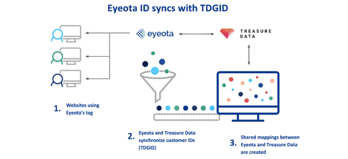Eyeota and Treasure Data 1