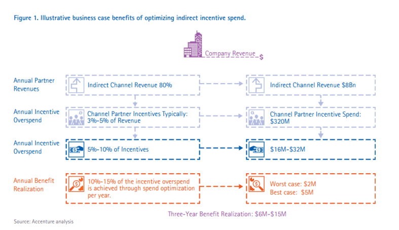Accenture-Improving-The-ROI-of-Indirect-Channel-Incentives.pdf