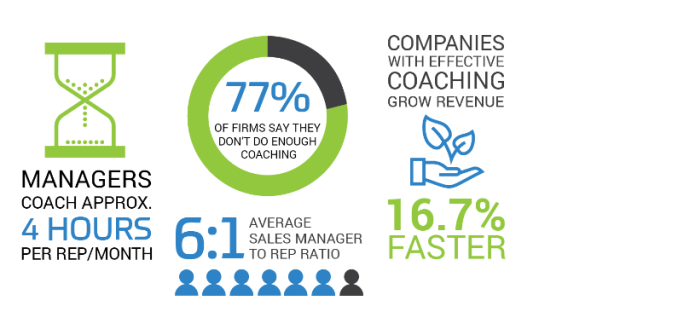 Qstream Sales Coaching Metrics