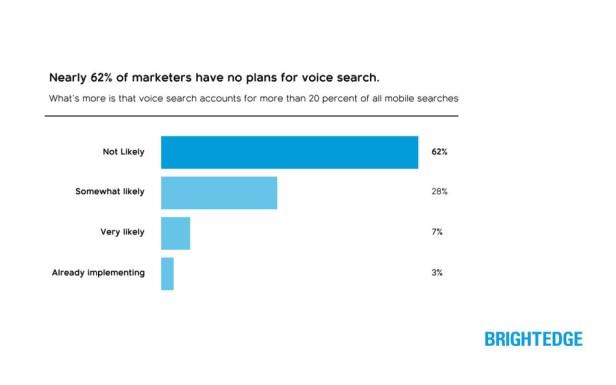 BrightEdge Voice Search