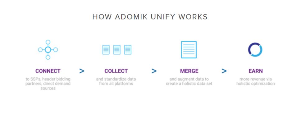 Adomik UNIFY