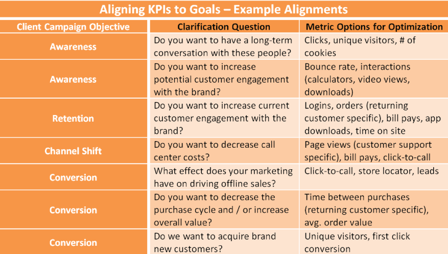 How To Interpret And Measure KPIs In The New Age Of Marketing