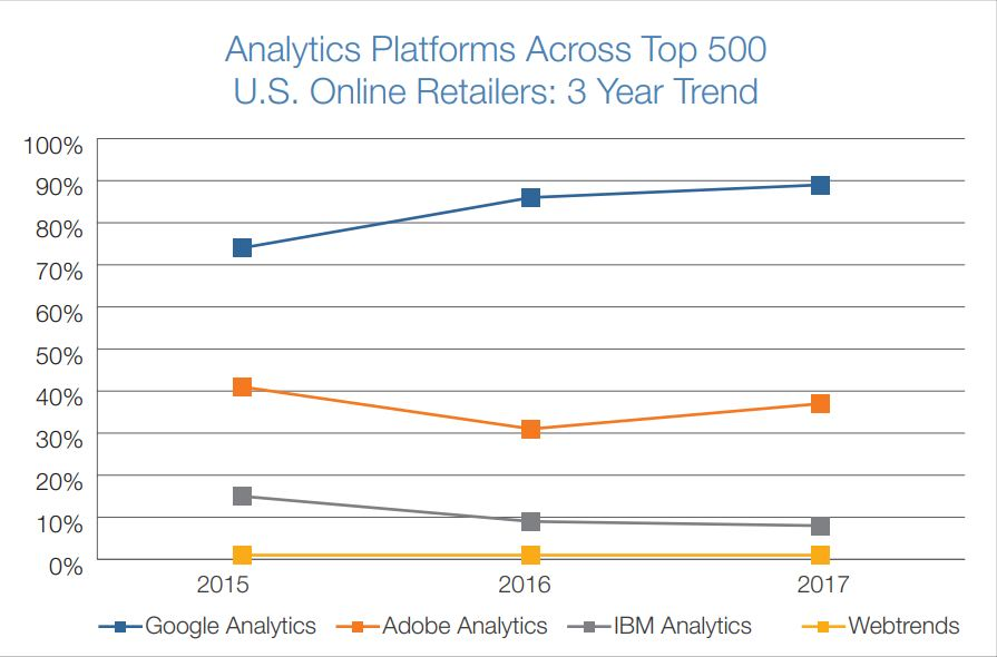 State of Digital Marketing Analytics in Top 1000 U.S. Retailers Report Shows Multi-Platform Adoption, Continued Growth
