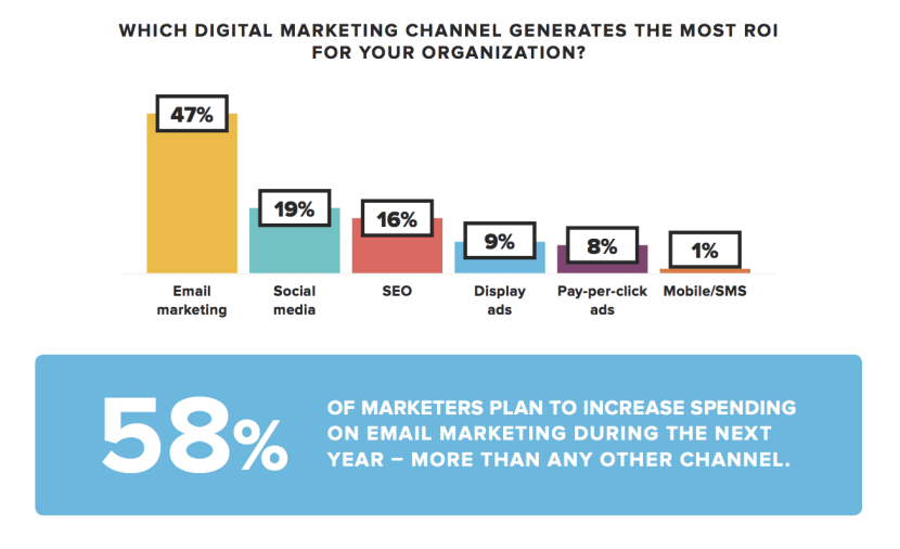 Source: Emma's 2017 Email Marketing Industry Report