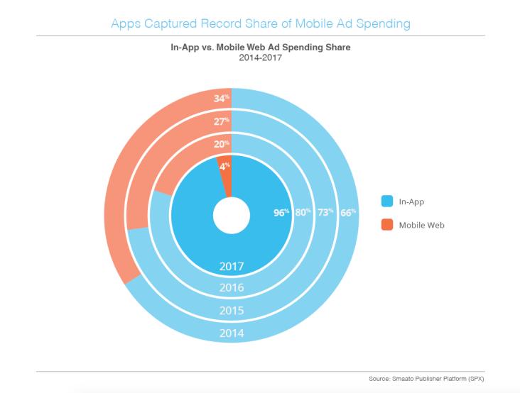 Smaato In-App Ad-Spending