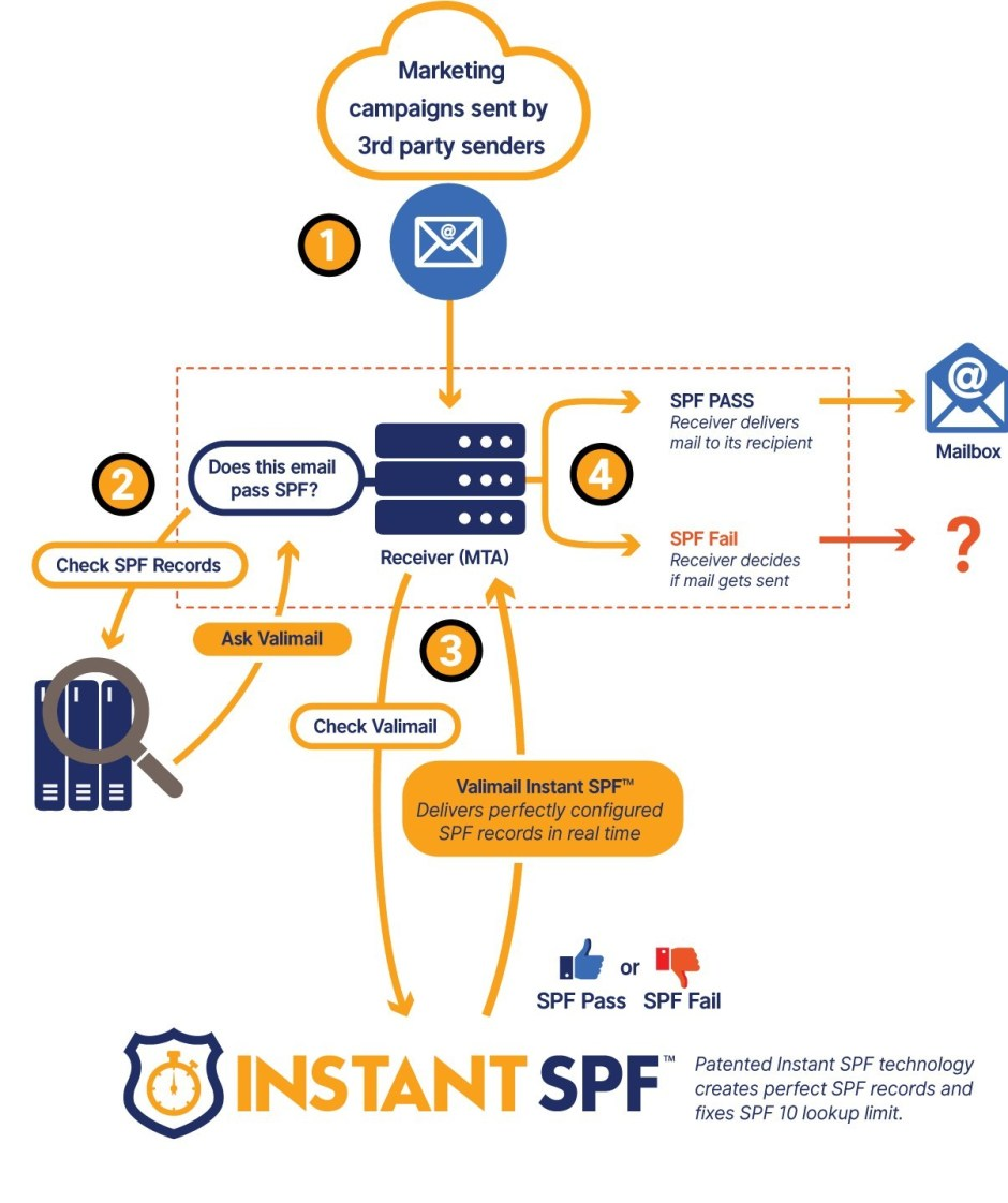 Valimail Announces the First and Only Automated SPF Solution