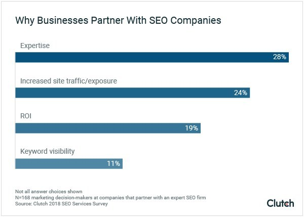 Marketing Decision-Makers Value Expertise & Service Offerings When Hiring an SEO Company: Survey by Clutch
