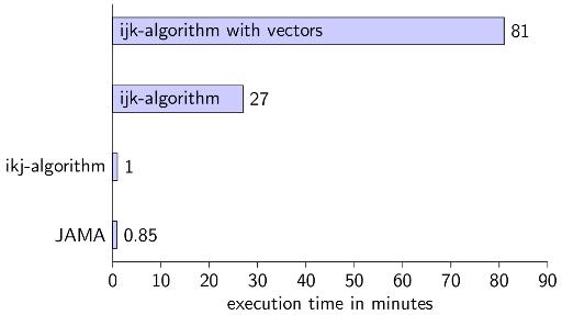 Java execution times for matrix multiplication