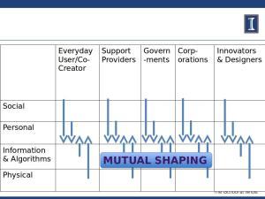 mutualshapingdiagram2016