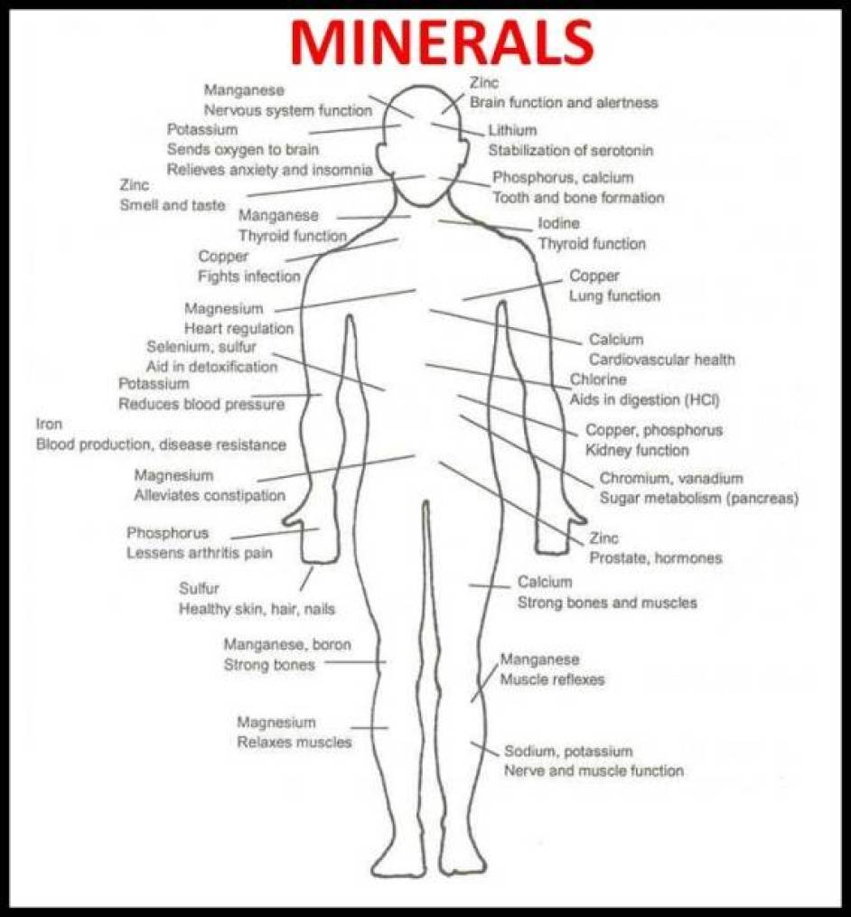 mineral-use-chart