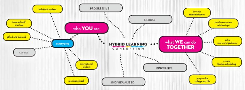 Hybrid Learning Consortium Barstow