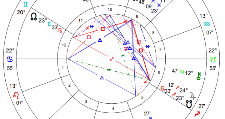 What does a local astrologer have to say about our current crises in Kansas City?
