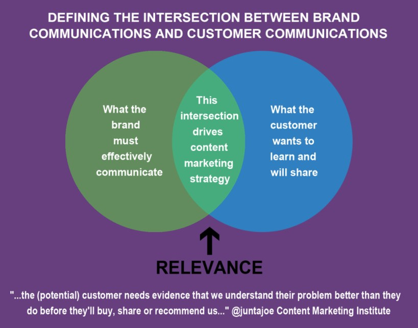 Content Marketing Venn Diagram