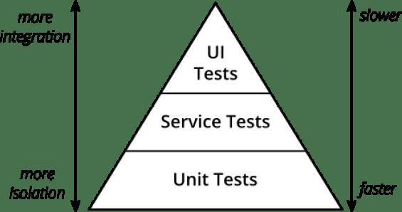 7 Pomysłów Na To, Jak Przyspieszyć Testy Automatyczne