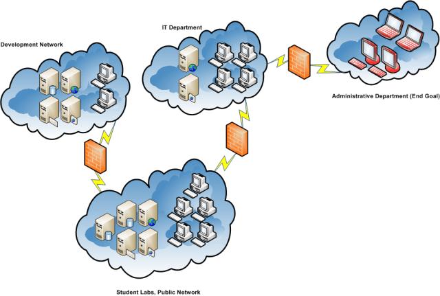 Lab network map