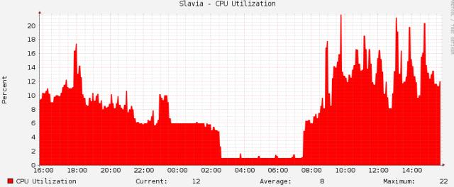 CPU load
