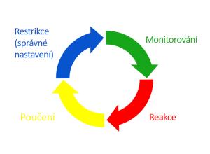 IT bezpečnost: životní cyklus